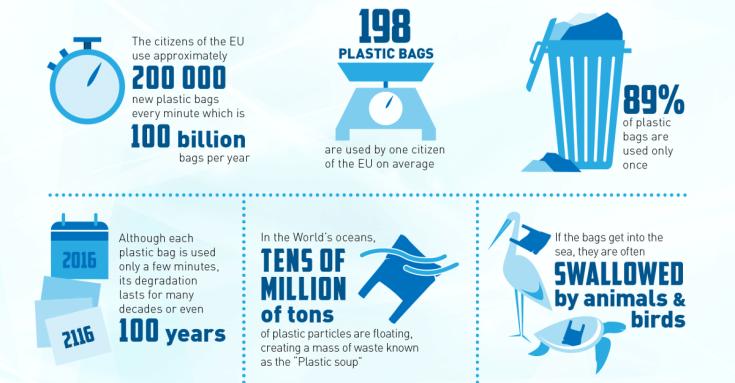 Biobags_infographics_SprintLab-ENG